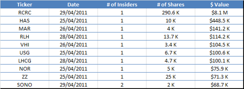 Largest Insider Buys - April 29, 2011
