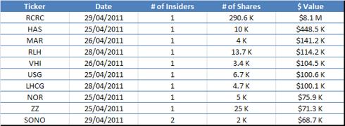 Largest Insider Buys - April 29, 2011