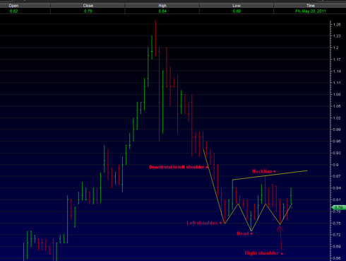 AXPW Head and Shoulder partial chart 5/20/2011