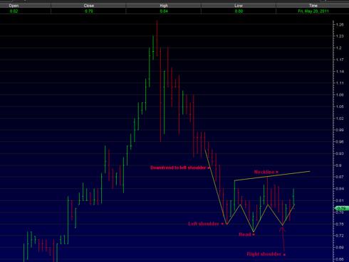 AXPW Head and Shoulder partial chart 5/20/2011