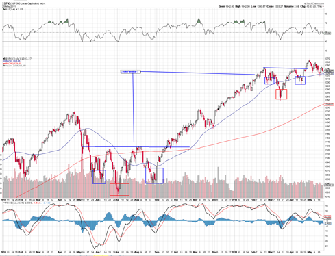 S&P 500 bottoms in the 2010 April - August correction with an inverted head & shoulders.