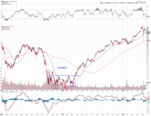 Apple bottoms in the 2008 financial crisis with an inverted head & shoulders.