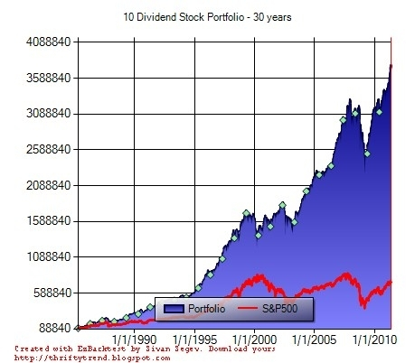 10 Dividend Stock Portfolio - 30 years