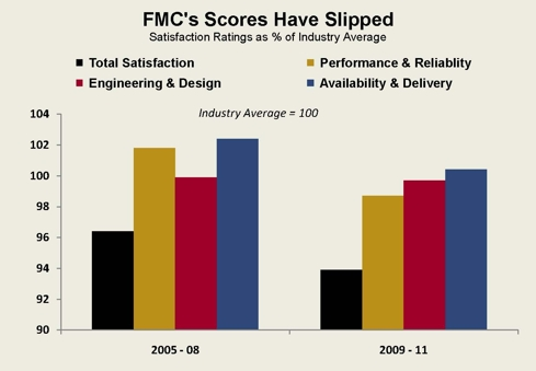 FMC May 2011 Article - Chart #1