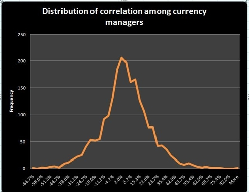 Distribution of correlation among currency managers
