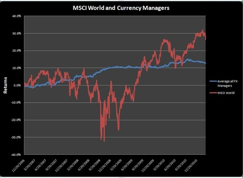 MSCI and FX Managers 2006-2011
