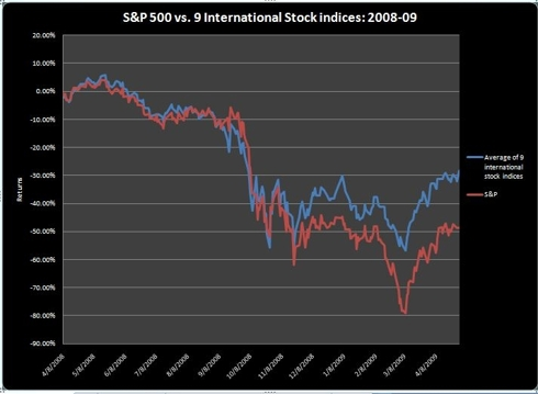 S&amp;P vs Basket