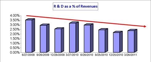 AAPL R&D to sales last eight quarters