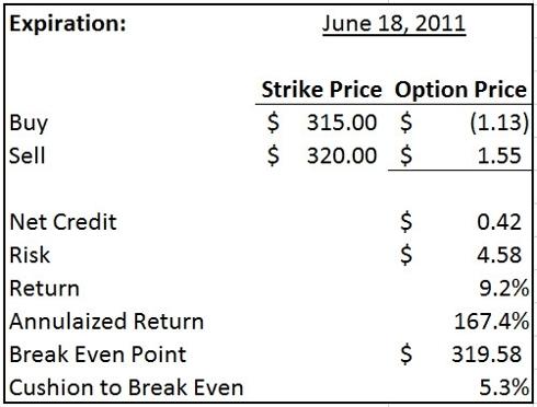 Apple $320/$315 bull put spread