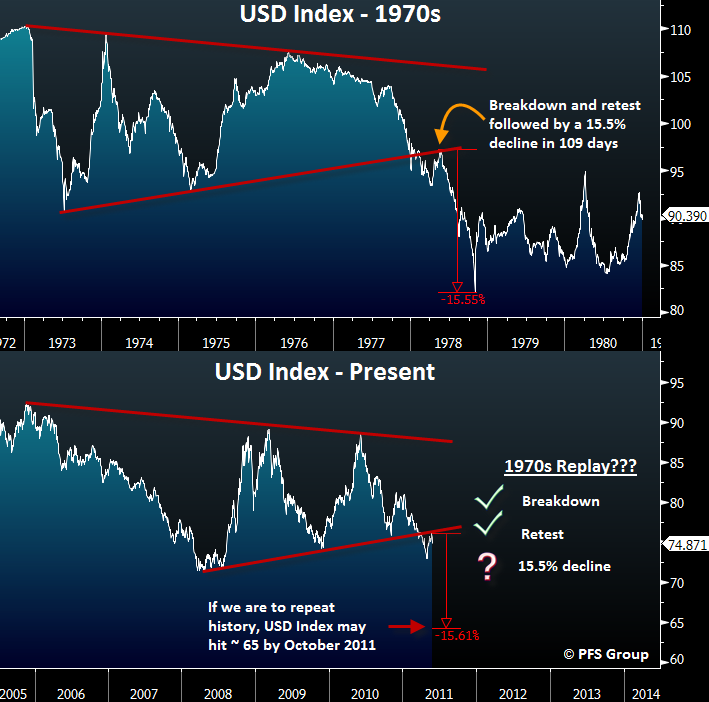 usd index 1970 present