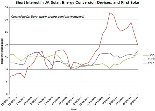 Short interest in FSLR and ENER have reached new highs while JASO continues to drop sharply from its highs
