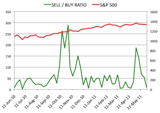 Insider Sell Buy Ratio May 27, 2011