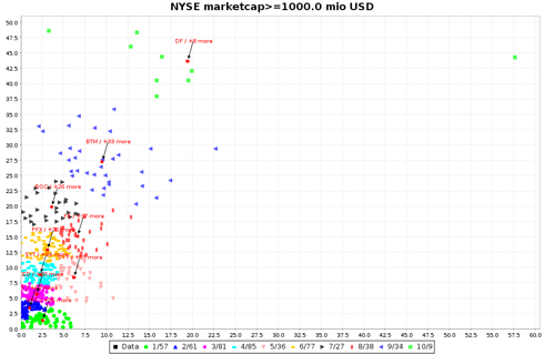 10 CLuster NYSE