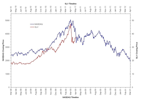 SLV and Nasdaq