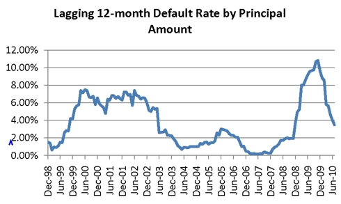 Default rates throgh 2010