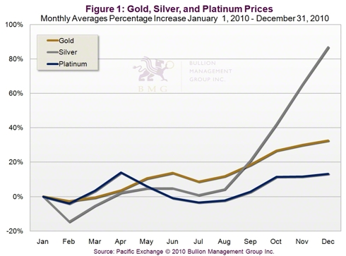 Gold Silver Platinum Price Performance, Bullion Management Group
