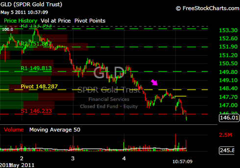 GLD May 5 2011.png