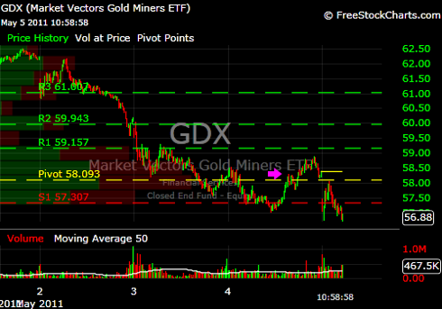 GDX May 5 2011.png