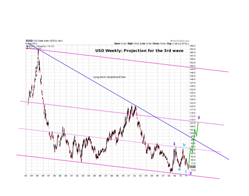usd yearly channels