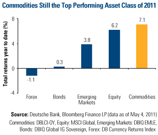 Commodities still the top performing asset class of 2011