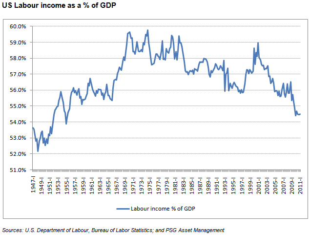 us-labor-income-gdp.gif