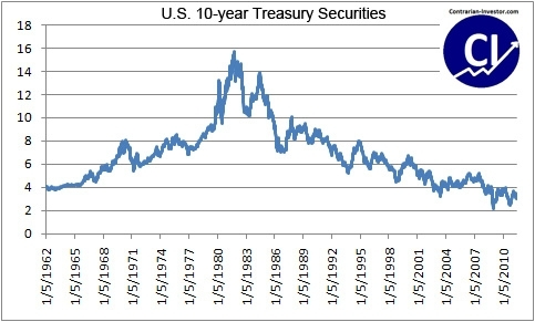 US 10 year treasury securities