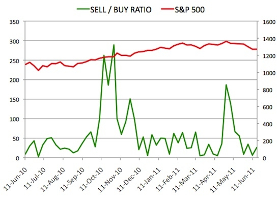 Insider Sell Buy Ratio June 17, 2011