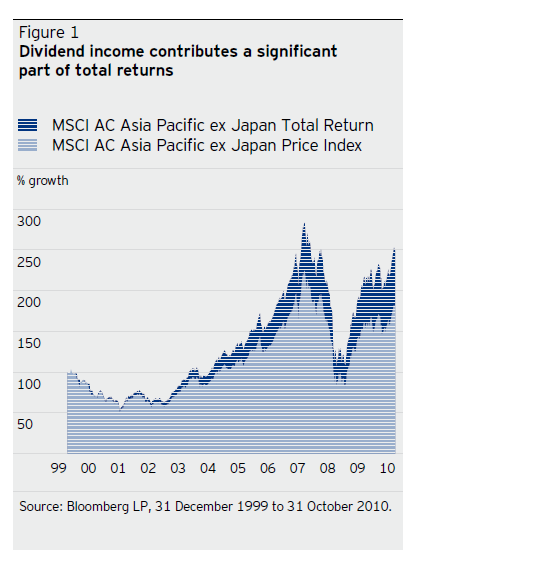 asia-dividend-returns.png