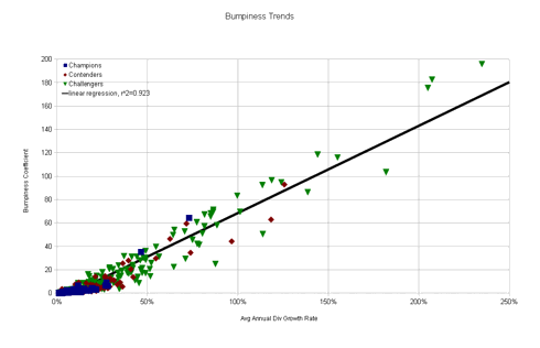 Linear Regression Trend Line for 447 CCC Companies