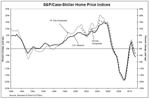 S&P/case-shiller