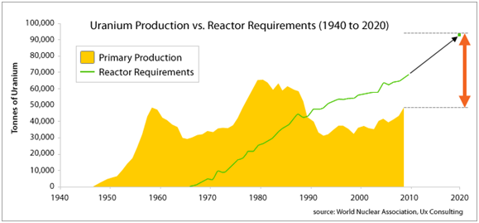 Uranium Production Chart