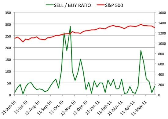 Insider Sell Buy Ratio June 3, 2011