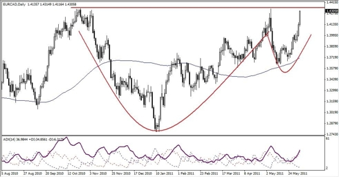 EUR-CAD Analysis, June 6, 2011