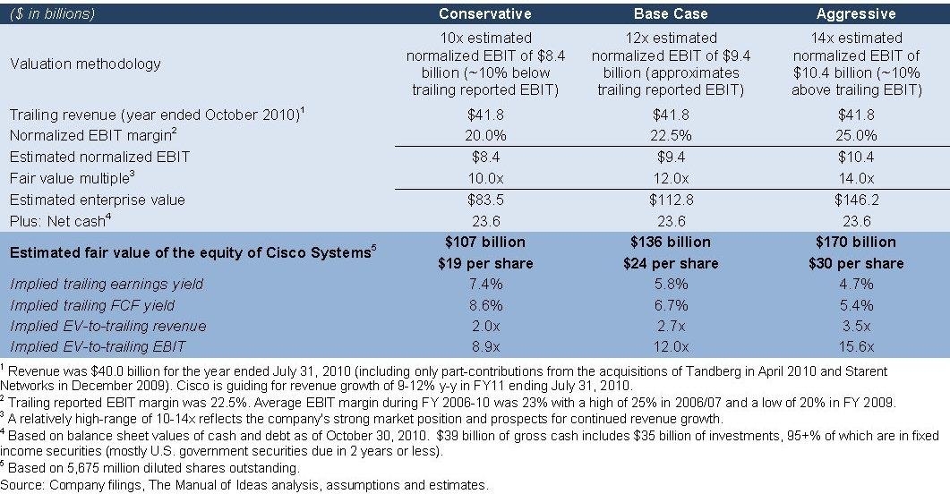 csco stock. Based on Cisco#39;s stock price