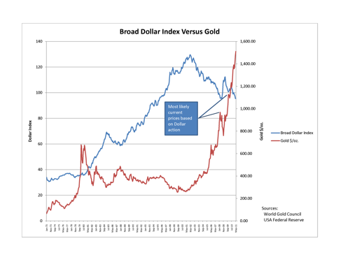 Broad Dollar Index versus Gold