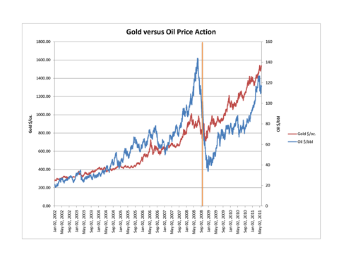 Gold versus Oil Price Action