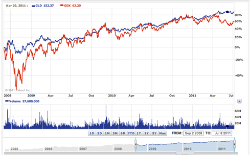 3 yr chart GDX vs GLD