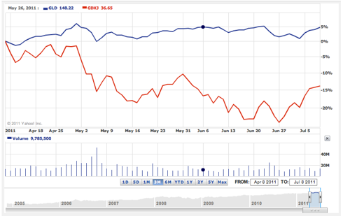 GLD vs GDXJ 3 month chart