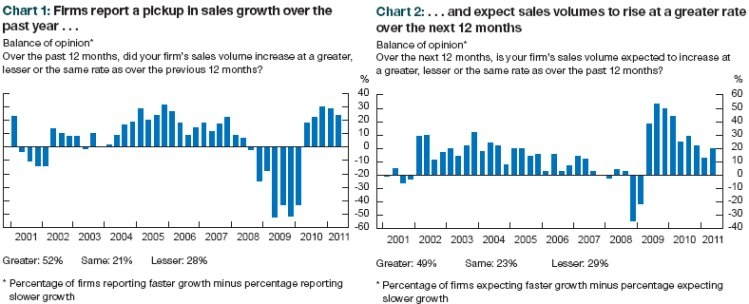 Bank of Canada Business Outlook Survey