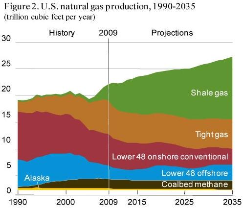 即将到来的天然气革命 - 雷国新(Lee Reagan) - 美国留学Lee Reagan的博客