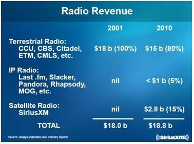 Radio Market per Revenue