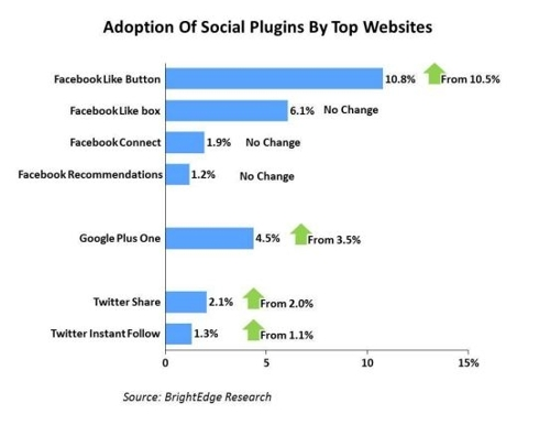 Adoption of Social Plugins by Top Websites
