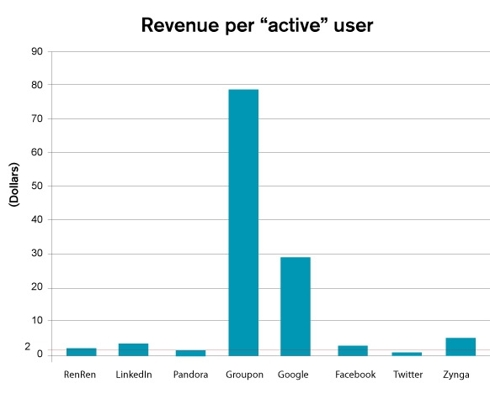 Revenue per active user of service
