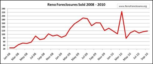 Reno Foreclosures