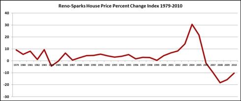 Reno Sparks Real Estate