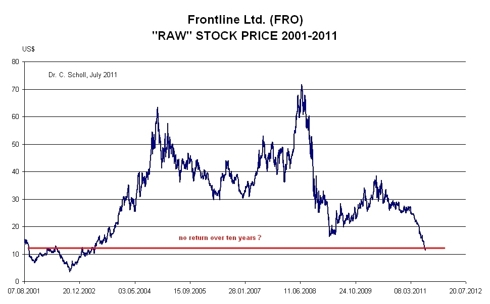 frontline raw price