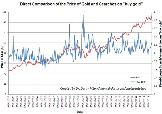 Price of GLD versus Google
