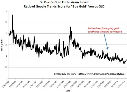 Enthusiasm for Gold Continues to Wane