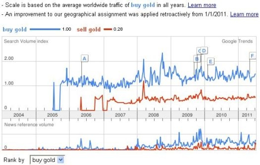 Searches on gold continue to move in a wide range. News references have occasionally spiked this year.
