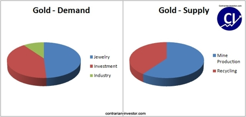 Gold Supply and Demand